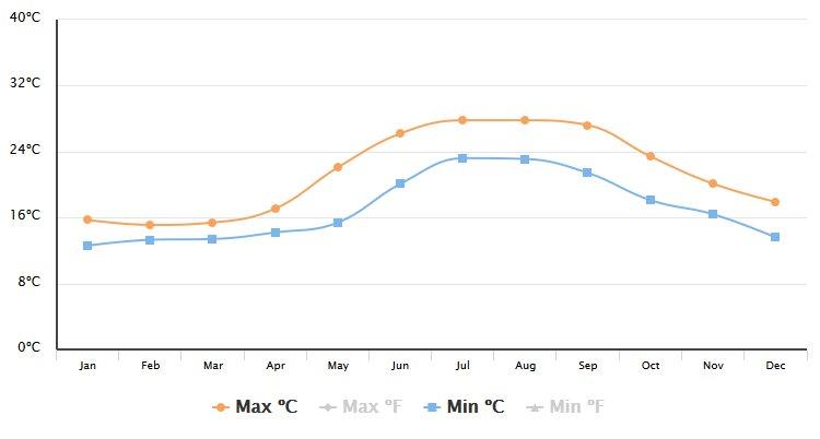 Teplota moře Dubrovník