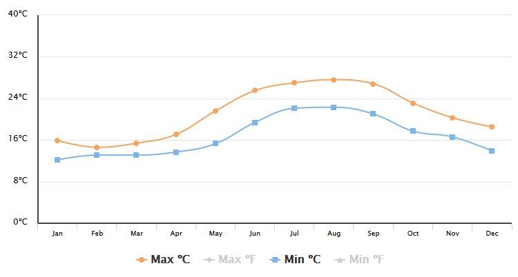 Teplota moře ostrov Hvar