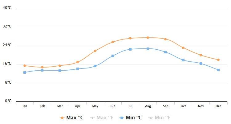 Teplota moře letovisko Makarská