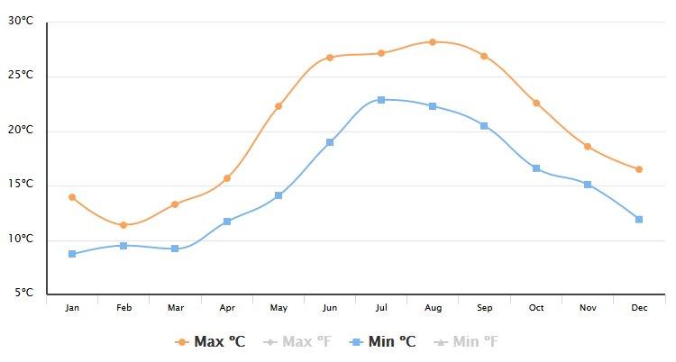 Teplota moře Pula