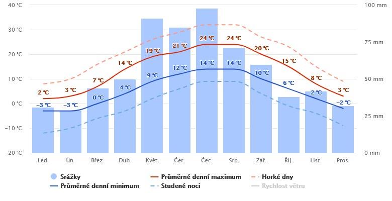 Počasí Jeseník - Průměrné teploty a úhrn srážek